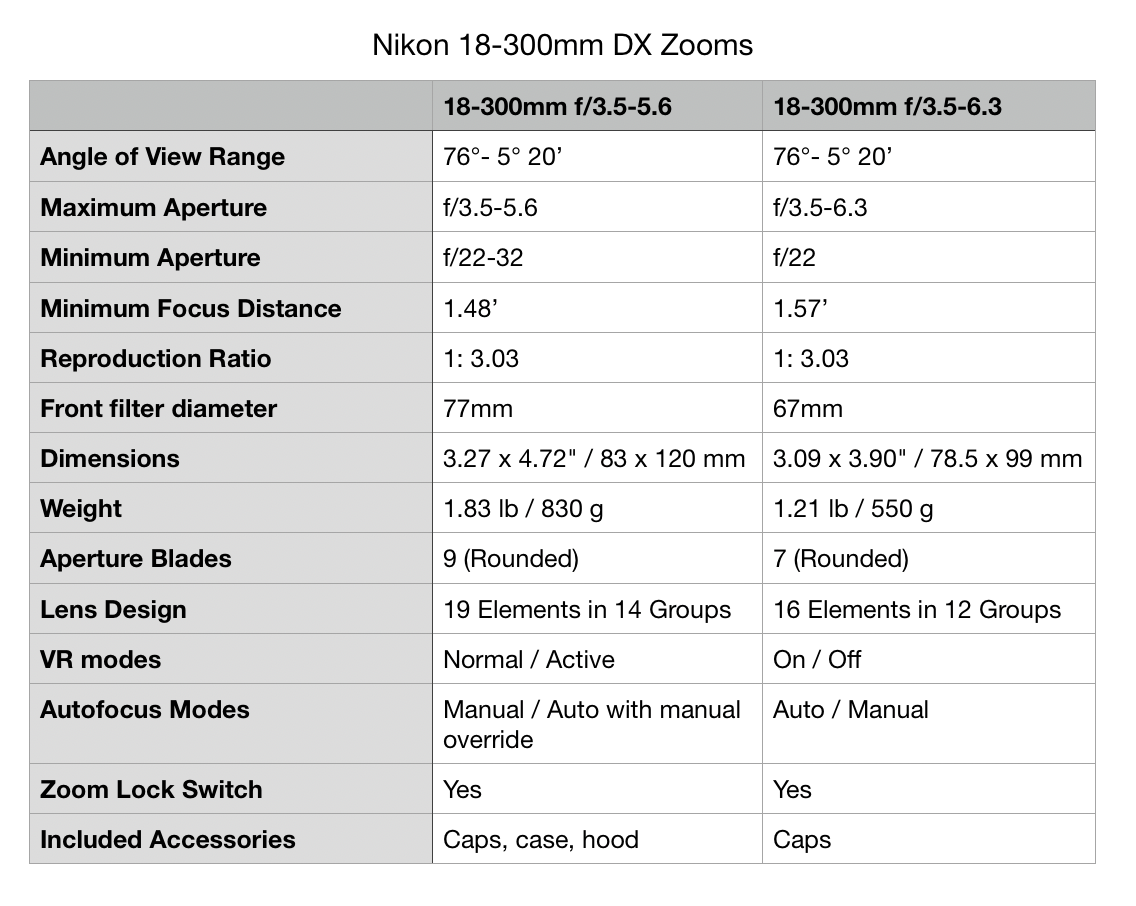 Nikon 18-300mm lens review
